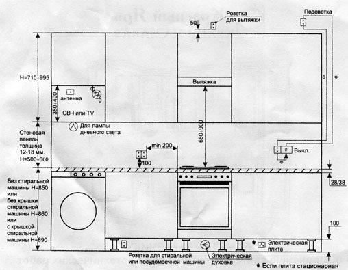 Схемы по ремонту кухни