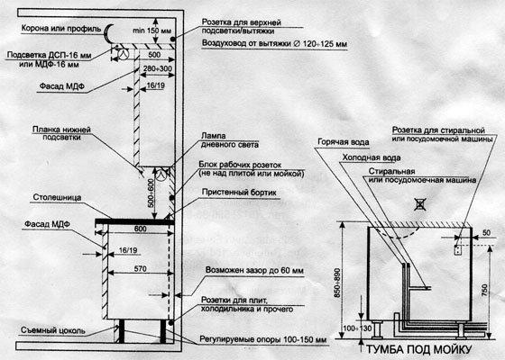 Ремонт кухни. Схема
